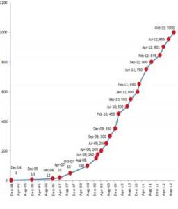Facebook surpasses 1 billion users