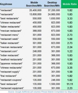 Restaurant Mobile Search Data